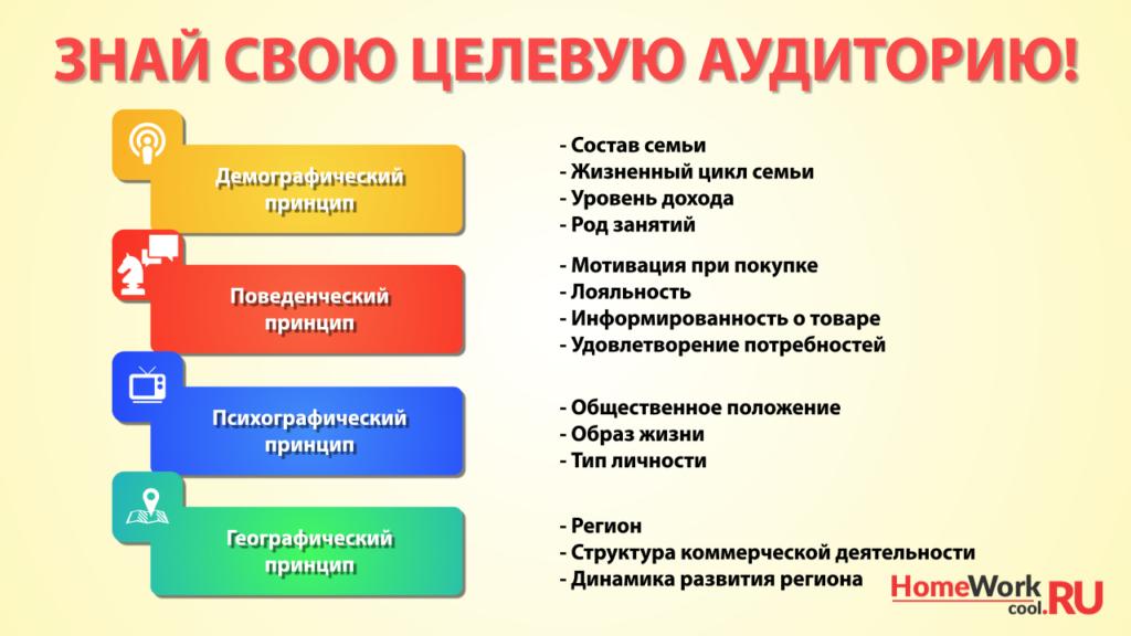 Алгоритм определения целевой аудитории