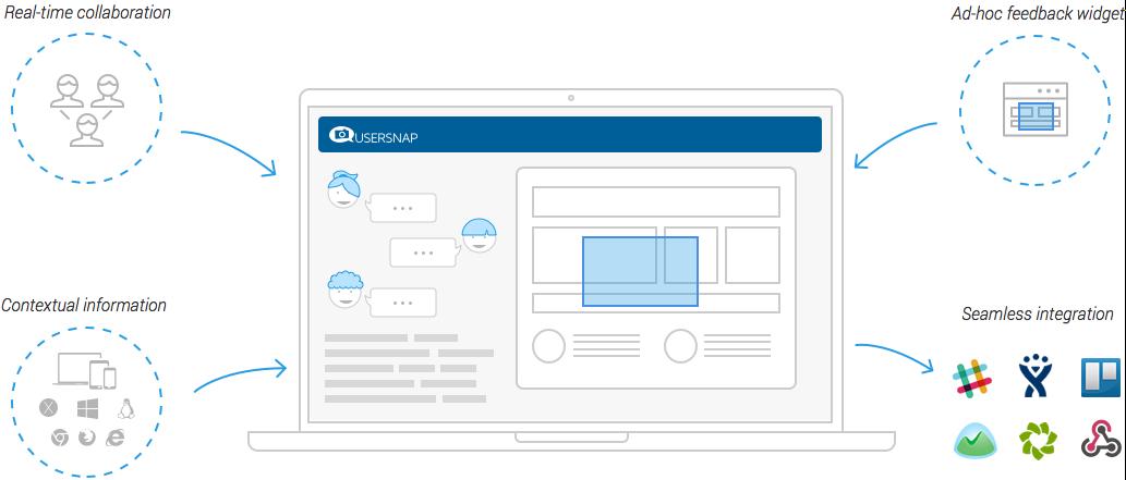 Полезные расширения для Google Chrome Usersnap