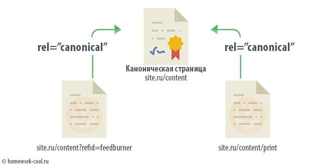 Канонический URL